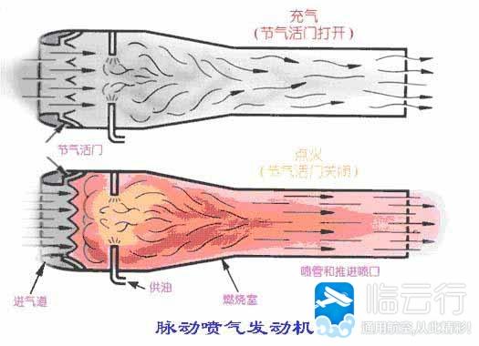 简述涡轮航空发动机 - 临云行 - 【临云行】·简述涡轮航空发动机